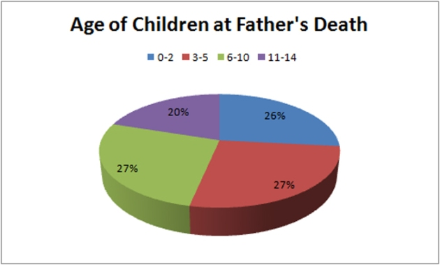Age of Children at Father's Death in 1862