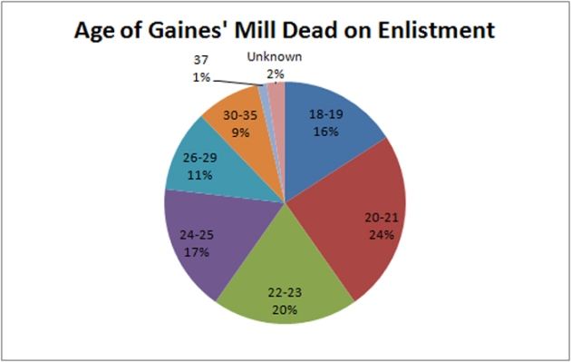 Ages of the Gaines' Mill Dead on Enlistment