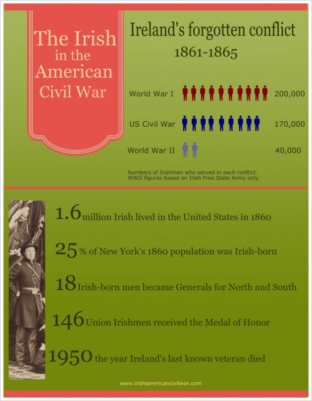 An Infographic of Irish Involvement in American Civil War
