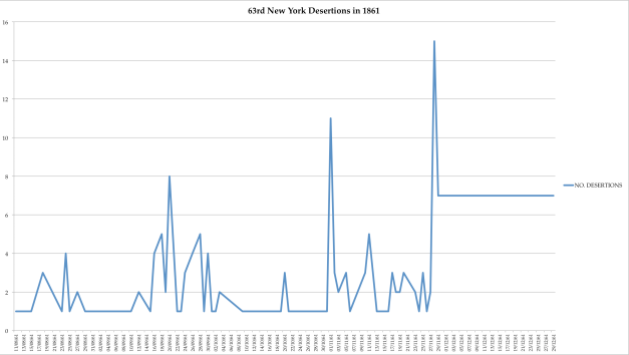 Desertion rate in the 63rd New York, Irish Brigade for 1861– Click to enlarge (Damian Shiels)