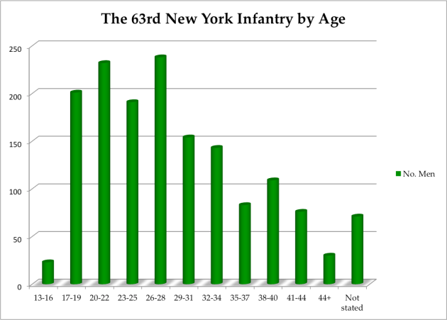 63rd New York Regiment by Age– Click to enlarge (Damian Shiels)