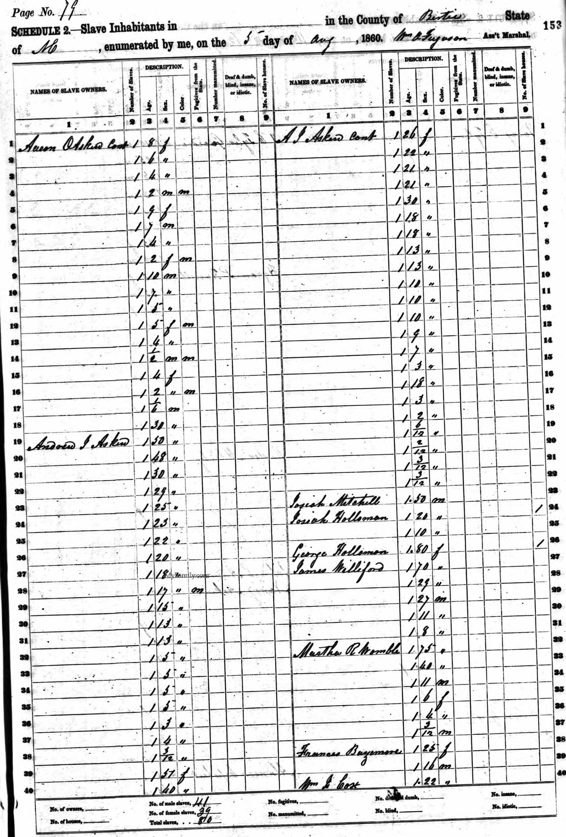 The 1860 Slave Schedule